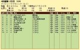 第16S:03月5週 ドバイSC 成績