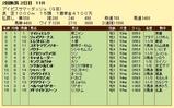 第15S:07月3週 アイビスサマーダッシュ 成績