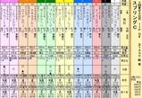第6S:5月3週 京王杯スプリングC 出馬表