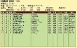 第8S:12月3週 鳴尾記念 競争成績
