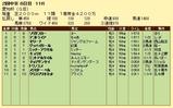 第5S:6月2週 愛知杯 競争成績