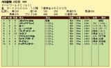 第5S:3月5週 ドバイワールドC 競争成績