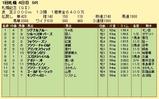 第8S:8月4週 札幌記念 競争成績