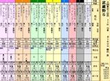 第4S:11月1週 武蔵野S 出馬表