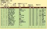 第15S:06月2週 名古屋優駿 成績