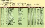 第9S:10月3週 マイルCS南部杯 競争成績