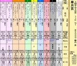 第6S:4月3週 皐月賞 出馬表
