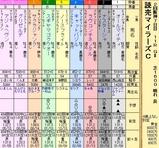 第14S:04月3週 読売マイラーズC