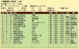 第8S:12月4週 名古屋グランプリ 競争成績