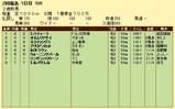 第7S:6月4週 泥@エバディーラ 競争成績