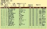 第16S:01月3週 日経新春杯 成績