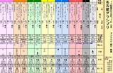 第11S:12月4週 名古屋グランプリ 出馬表