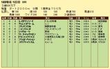 第11S:05月2週 泥@レイダウンソード 競争成績