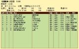 第6S:3月1週 阪急杯 競争成績
