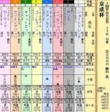第11S:01月3週 京成杯 出馬表