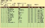 第7S:2月1週 根岸S 競争成績