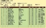 第7S:9月3週 日本テレビ盃 競争成績