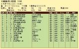 第16S:12月2週 とちぎマロニエC 成績