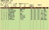 第8S:2月1週 TCK女王盃 競争成績