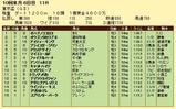 第13S:09月5週 東京盃 成績
