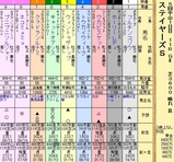 第13S:12月2週 ステイヤーズS