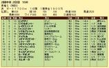第11S:05月4週 リッキー@ミャスコフスキー 競争成績