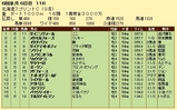 第5S:6月2週 北海道スプリングC 競争成績