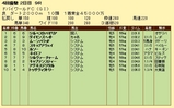 第16S:03月5週 ドバイWC 成績