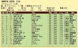 第15S:03月3週 ファルコンS 成績
