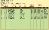 第9S:03月2週 中京記念 競争成績