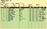 第10S:06月5週 泥@イペルシュバリエ 競争成績