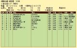 第10S:08月2週 泥@フォルセティ 競争成績