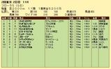 第11S:04月4週 フローラS 競争成績