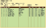 第16S:07月2週 七夕賞 成績