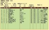 第8S:3月5週 日経賞 競争成績