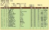 第14S:06月3週 CBC賞 成績