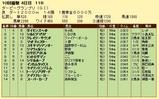 第15S:09月4週 ダービーグランプリ 成績
