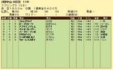 第9S:03月4週 スプリングS 競争成績