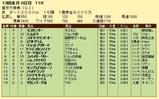 第16S:12月5週 東京大賞典 成績