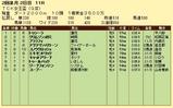 第11S:02月1週 TCK女王盃 競争成績