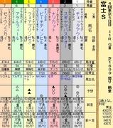 第10S:10月4週 冨士S 出馬表