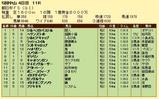 第6S:12月3週 朝日杯FS 競争成績