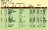 第6S:3月3週 クリスタルC 競争成績