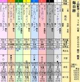第9S:03月5週 毎日杯 出馬表