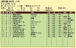 第15S:02月3週 きさらぎ賞 成績