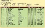 第8S:9月3週 日本テレビ盃 競争成績