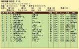 第12S:11月4週 マイルチャンピオンシップ 成績