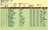 第13S:06月3週 帝王賞 成績