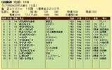 第14S:12月5週 ラジオNIKKEI杯2歳S 成績