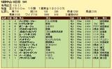 第8S:12月5週 有馬記念 競争成績